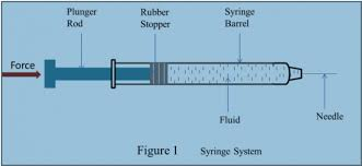 Syringe Needle Gauge Size Chart Designing A Drug Delivery Device Read This First Mddi Online
