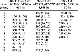 Largemouth Bass Age Chart Mean Fork Length Mm At Age For Small Mouth Bass From
