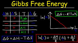 Gibbs Free Energy Entropy Enthalpy Chart Gibbs Free Energy Practice Problems Chemistry