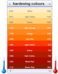 Metal Temperature Chart Steel Hardening Forging Temperatures Colour Chart For