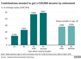 Save 20000 In A Year Chart How To Get A Pension Of 20 000 By The Time You Retire Bbc