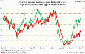 Housing Starts Chart Rosy Builder Sentiment Surging Housing Starts And Rising