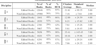Table 2 From Analyzing The Citation Characteristics Of Books Edited