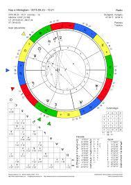 Sun Into Libra 2015 09 23 10 21 Budapest Natal Chart