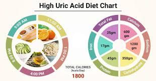 High Uric Acid Level Chart Diet Chart For High Uric Acid Patient High Uric Acid Diet