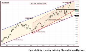 Nifty Likely To Trade Between 10 000 And 12 300 In 2019