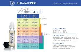 Rollerball Dilution Chart Rollerball Make And Take Kids Dilution Ratio Chart This
