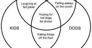 Venn Diagram Meme Silly Bunt Dads Kids Dogs Venn Diagram