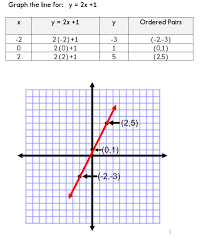 using a table of values to graph a linear equation