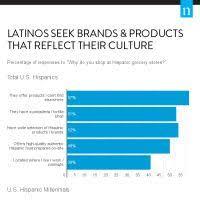 Grocery Chart Infographic Hispanic Grocery Chart 2 Latino Millennials