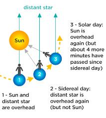 Spacepedia Solar System Scope