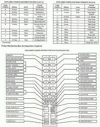 73 fresh 1991 ford explorer fuse box diagram netmagicllc com fuse box for 2000 ford explorer 1991 ford explorer fuse box diagram luxury 2003 ford explorer fuse location 99 box diagram details