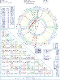 Derek Jeter Natal Birth Chart From The Astrolreport A List