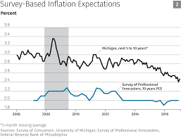 why i voted to keep rates steady federal reserve bank of minneapolis market based measures of long term inflation expectations jumped a bit immediately after the election i will write more about this later but the financial