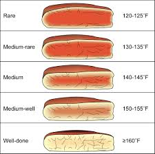 Beef Internal Temp Chart Internal Steak Temperatures Roast Beef Cooking Time Steak