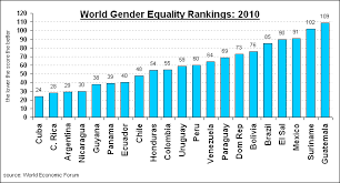 world gender equality comparison across latin america global  world gender equality comparison across latin america