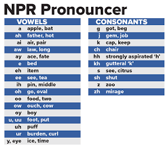 The international radiotelephony spelling alphabet, commonly known as the nato phonetic alphabet or the icao phonetic alphabet, is the most widely used radiotelephone spelling alphabet. Pronounce Like A Polyglot Saying Foreign Names On Air Npr Training
