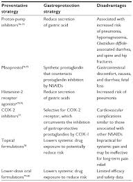 Nsaid Comparison Chart Full Text Gastrointestinal Injury Associated With Nsaid Use