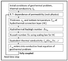 flow chart for the derivation of a fully coupled p t dependent equivalent thermal
