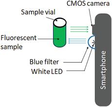 Smartphone Intensity Fluorimeter Springerlink