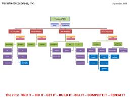 Cfo Organizational Chart Fei Org Chart