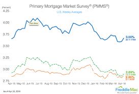 Freddie Mac Rock Bottom Mortgage Rates Signal Refi