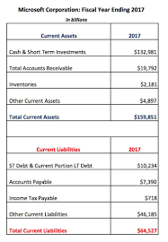 below are the cur assets and cur liabilities for microsoft corporation msft as stated on the company s balance sheet at the end of 2017