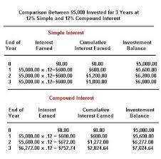 Math Homework Help Simple Interest Simple Interest Calculator