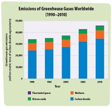 Greenhouse Comparison Chart Greenhouse Gases A Students Guide To Global Climate