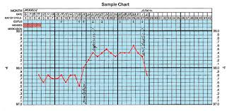 Body Temperature During Pregnancy Chart Basal Body Temperature Chart Html