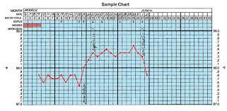 Human Temperature Chart Basal Body Temperature Chart Html