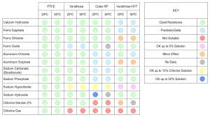 Pvc Hose Chemical Resistance Chart Draw Flex Protectaflex Chemical Resistance Chart Dual