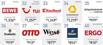 German Electrical Symbols Chart The 50 Most Valuable Brands Companies In Germany