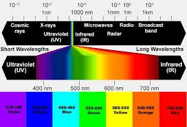Chromotherapy Color Chart Colour Light Therapy Chromotherapy Resources And Equipment
