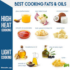 High Heat Cooking Oil Chart Complete Guide To Fats Oils On A Low Carb Ketogenic Diet