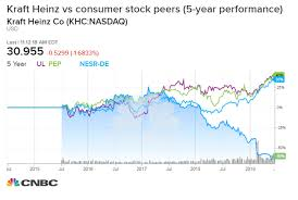 Kraft Foods Share Price Chart Kraft Heinz Exhibit A For Iconic Brands At Risk Of Losing