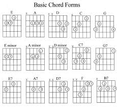 Bass Guitar Chord Chart Pdf Guitar Chords Chart For Beginners With Fingers Pdf Www