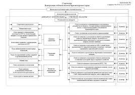 Контрольно счетная палата Краснодарского края Структура Контрольно счетной палаты Краснодарского края