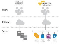 Amazon Cloud Tutorial 101 Celestri Virtual Home Of