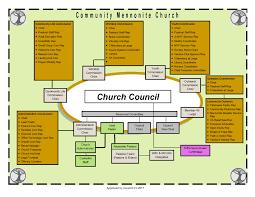 Cmc Organizational Chart Community Mennonite Church