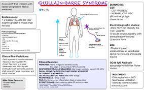 Guillain-Barre Syndrome - Summary Acute ...