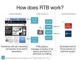 Real Time Bidding Online Media Buying