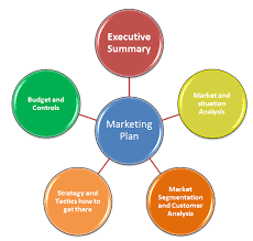 What To Include In A Marketing Plan Ncb Technopreneurship Programe Assist In Preparing