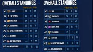 pmco global finals 2019 day 1 points table