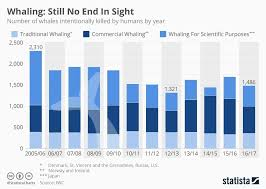 Have We Saved The Whale Yes And No World Economic Forum