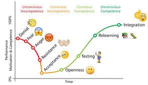 Successful Change Management Process 5 Factors