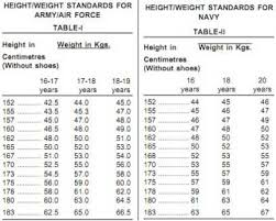 Army Height And Weight Chart Height Required For Army Us Army Female Height Weight
