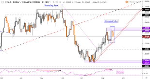 Canadian Dollar Price May Reverse Versus Usd Yen At Risk Next