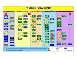 59 Symbolic Microsoft Word 2010 Organizational Chart Template