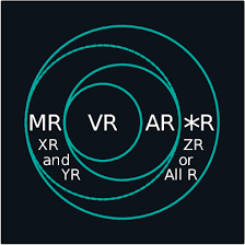 Augmented Reality Vs Virtual Reality Venn Diagram Figure 19 From All Reality Virtual Augmented Mixed X Mediated